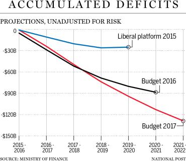 na0323 budget deficits c mf1