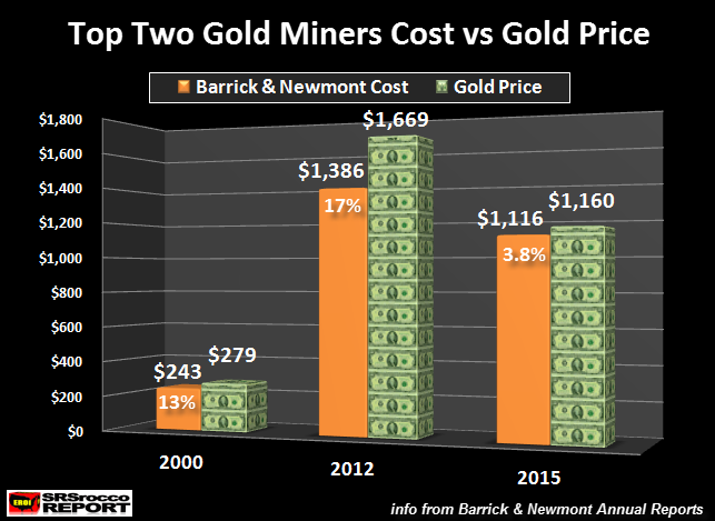 Top Two Gold Miners Cost Vs Price