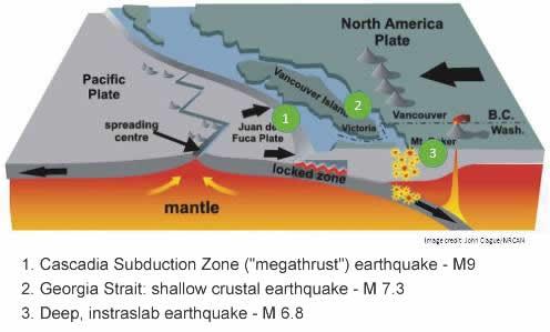 earthquake-plates