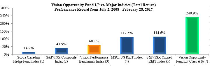 LP-vs-indicies-total-return-feb-2017
