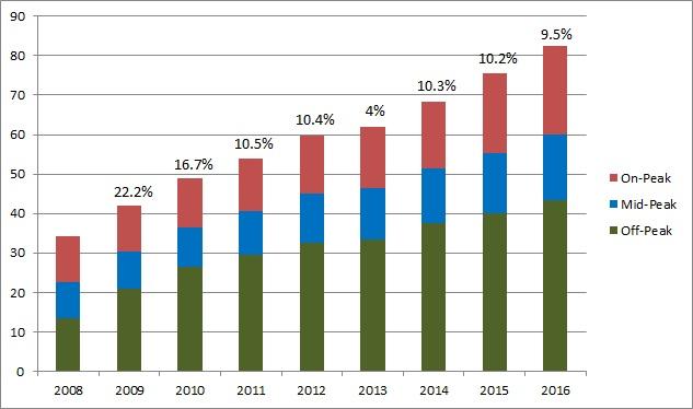 ontario-rpp-annual-increases