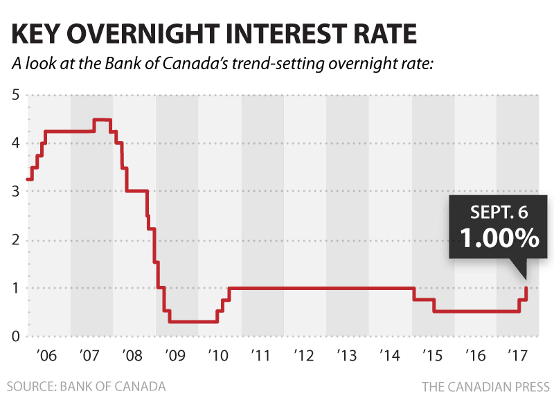 cp-bank-key-overnight-rate-sept2017