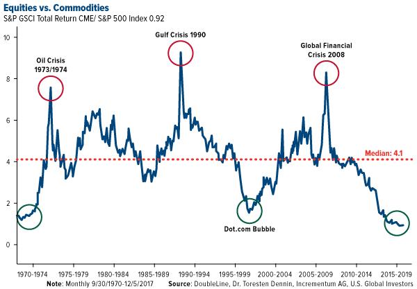 COMM-equities-vs-commodities-01112018