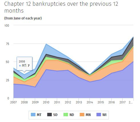 Farmers Going Bankrupt – A Prelude to a Boom?