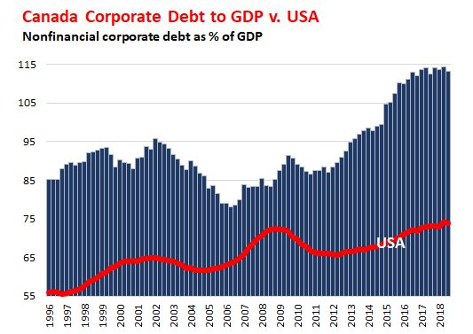 The Countries with the Most Monstrous Corporate Debt