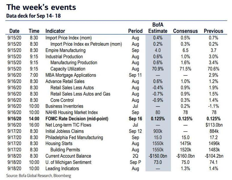 Key Events This Week: Fed, Retail Sales, Industrial Production And Confidence